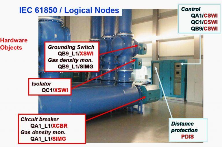 Figura 1 - Modelado IEC 61850 de hardware y funciones